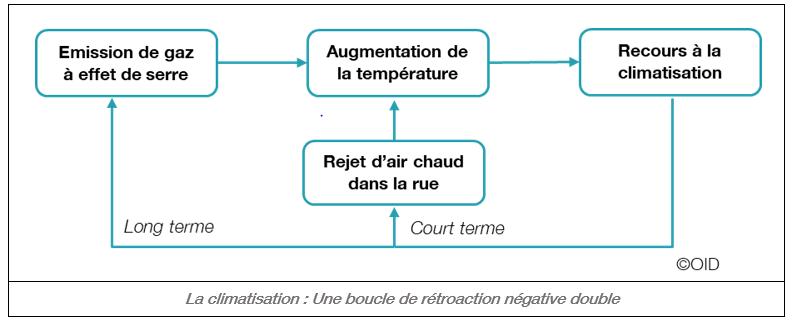 Boucle de rétroaction et climatisation